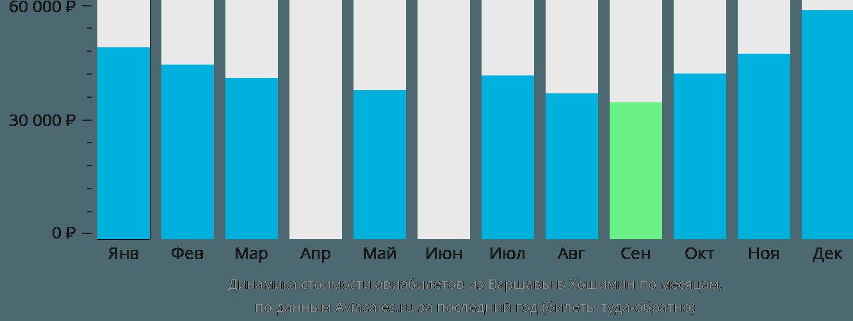 Динамика стоимости авиабилетов из Варшавы в Хошимин по месяцам