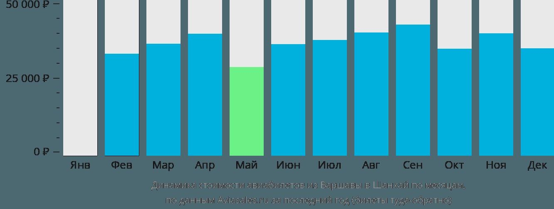 Динамика стоимости авиабилетов из Варшавы в Шанхай по месяцам