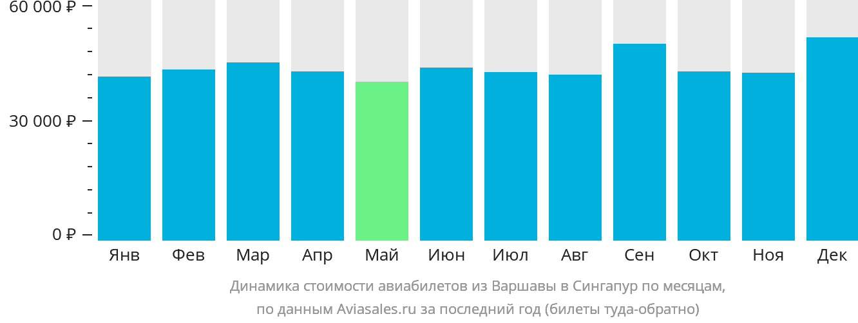 Динамика стоимости авиабилетов из Варшавы в Сингапур по месяцам