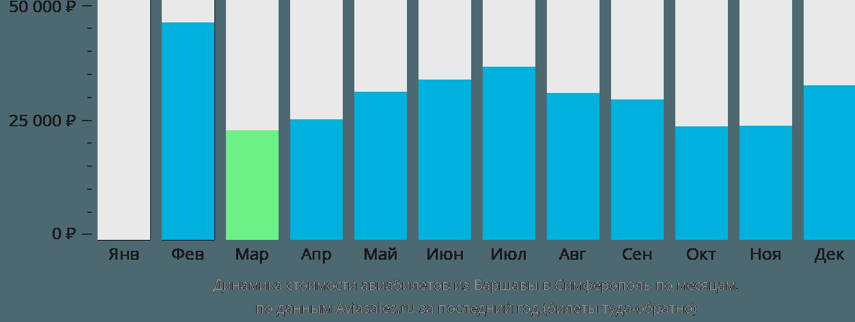 Динамика стоимости авиабилетов из Варшавы в Симферополь  по месяцам