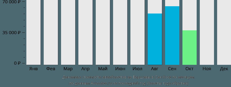 Динамика стоимости авиабилетов из Варшавы в Сан-Хосе по месяцам