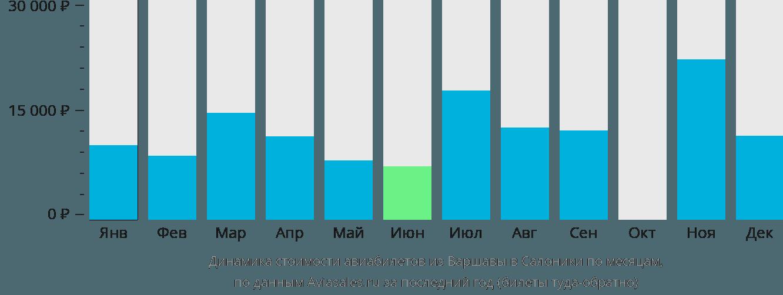 Динамика стоимости авиабилетов из Варшавы в Салоники по месяцам