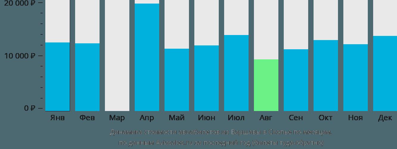 Динамика стоимости авиабилетов из Варшавы в Скопье по месяцам