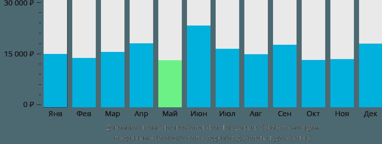 Динамика стоимости авиабилетов из Варшавы в Софию по месяцам