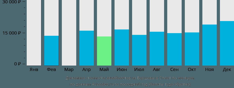 Динамика стоимости авиабилетов из Варшавы в Сплит по месяцам