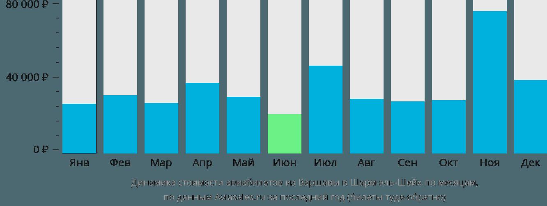 Динамика стоимости авиабилетов из Варшавы в Шарм-эль-Шейх по месяцам