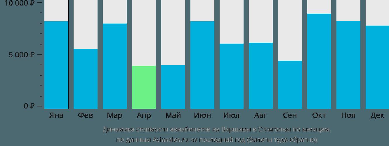 Динамика стоимости авиабилетов из Варшавы в Стокгольм по месяцам
