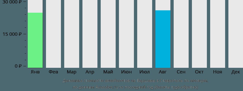Динамика стоимости авиабилетов из Варшавы в Ставрополь по месяцам