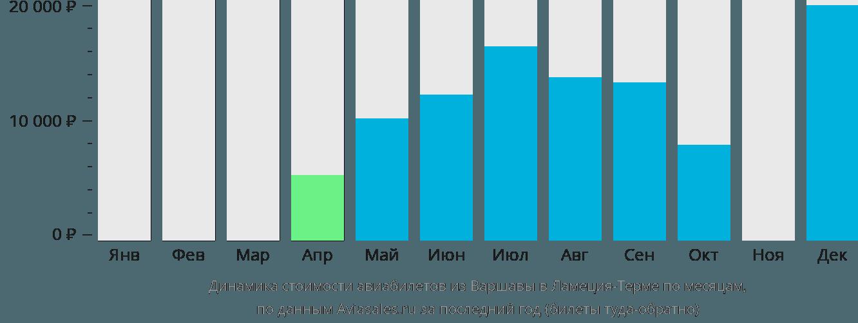 Динамика стоимости авиабилетов из Варшавы в Ламеция-Терме по месяцам