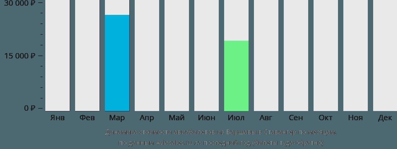 Динамика стоимости авиабилетов из Варшавы в Ставангер по месяцам
