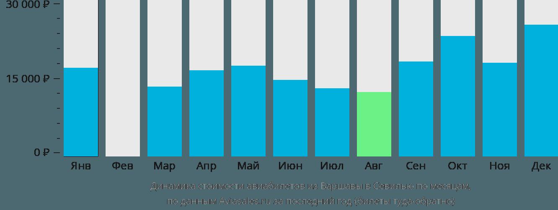 Динамика стоимости авиабилетов из Варшавы в Севилью по месяцам