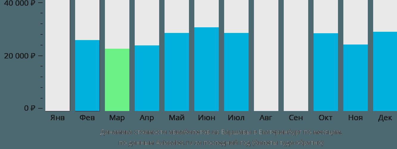 Динамика стоимости авиабилетов из Варшавы в Екатеринбург по месяцам