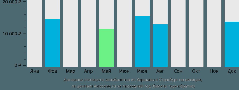 Динамика стоимости авиабилетов из Варшавы в Страсбург по месяцам