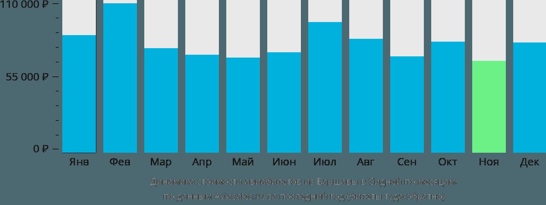 Динамика стоимости авиабилетов из Варшавы в Сидней по месяцам
