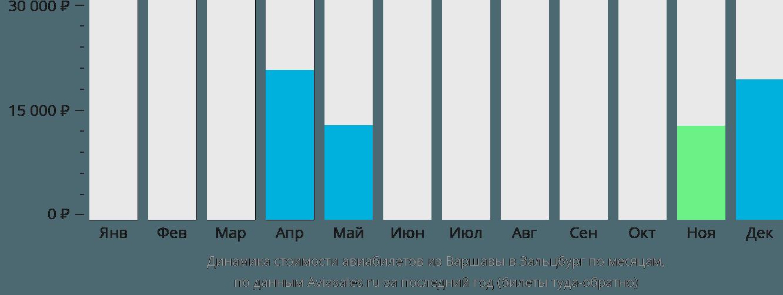 Динамика стоимости авиабилетов из Варшавы в Зальцбург по месяцам