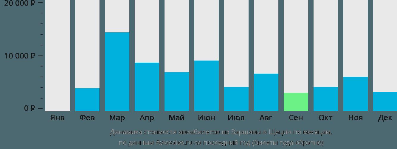 Динамика стоимости авиабилетов из Варшавы в Щецин по месяцам