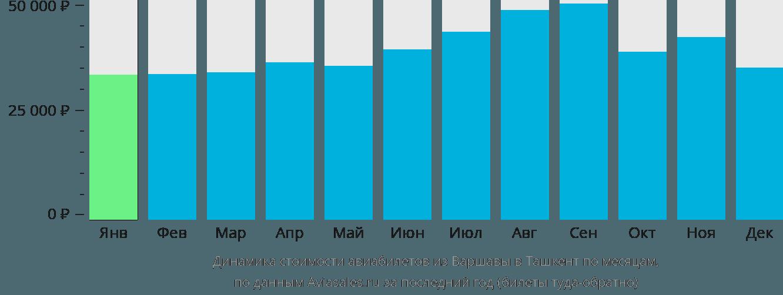 Динамика стоимости авиабилетов из Варшавы в Ташкент по месяцам