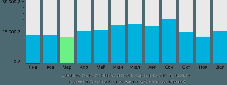 Динамика стоимости авиабилетов из Варшавы в Тбилиси по месяцам