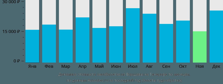 Динамика стоимости авиабилетов из Варшавы на Тенерифе по месяцам