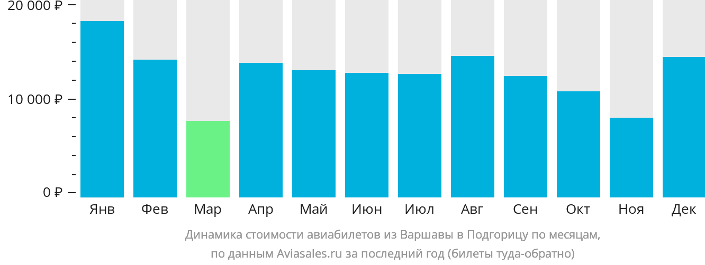 Динамика стоимости авиабилетов из Варшавы в Подгорицу по месяцам