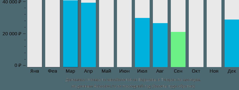 Динамика стоимости авиабилетов из Варшавы в Тегеран по месяцам