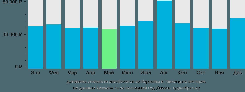 Динамика стоимости авиабилетов из Варшавы в Таиланд по месяцам
