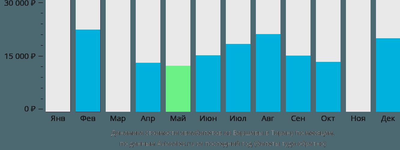Динамика стоимости авиабилетов из Варшавы в Тирану по месяцам