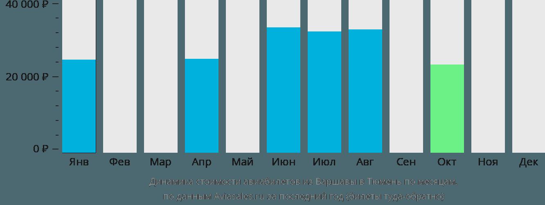 Динамика стоимости авиабилетов из Варшавы в Тюмень по месяцам