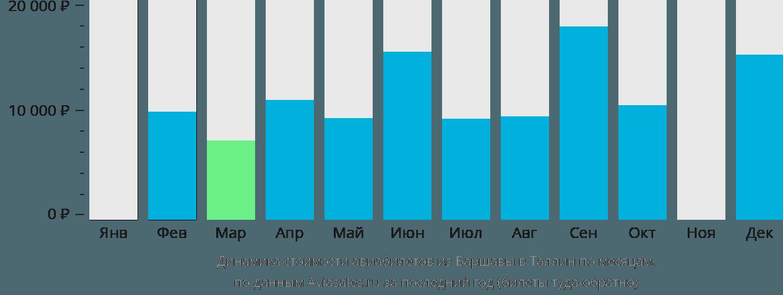 Динамика стоимости авиабилетов из Варшавы в Таллин по месяцам