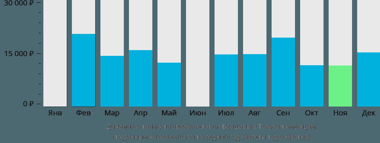Динамика стоимости авиабилетов из Варшавы в Тулузу по месяцам