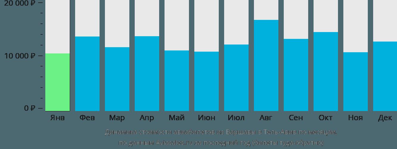 Динамика стоимости авиабилетов из Варшавы в Тель-Авив по месяцам