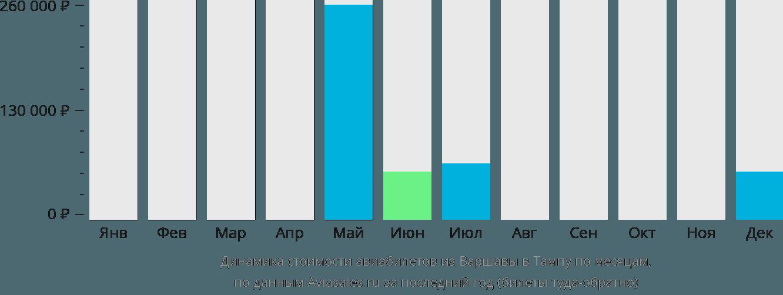 Динамика стоимости авиабилетов из Варшавы в Тампу по месяцам