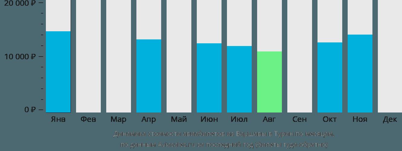 Динамика стоимости авиабилетов из Варшавы в Турин по месяцам