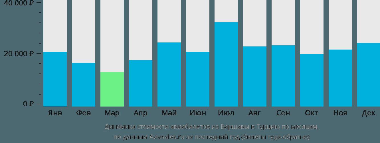 Динамика стоимости авиабилетов из Варшавы в Турцию по месяцам