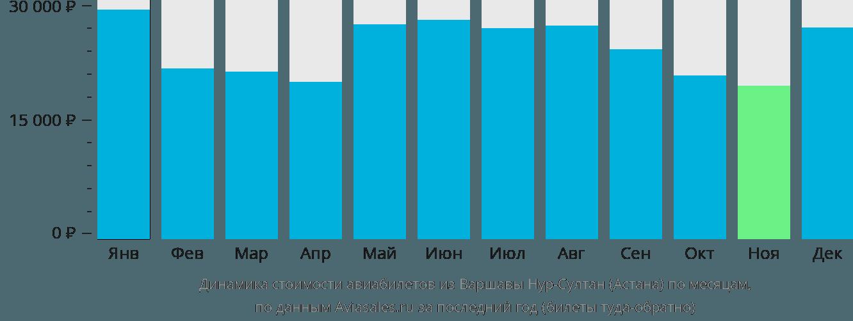 Динамика стоимости авиабилетов из Варшавы в Астану по месяцам
