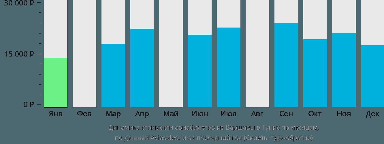 Динамика стоимости авиабилетов из Варшавы в Тунис по месяцам