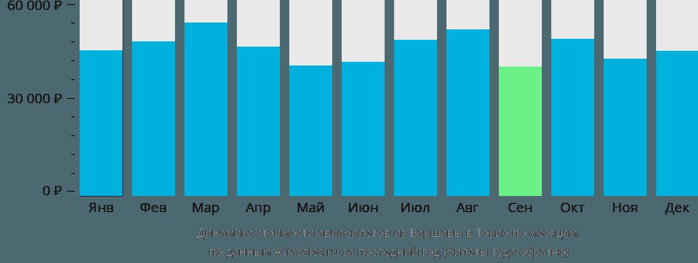 Динамика стоимости авиабилетов из Варшавы в Токио по месяцам