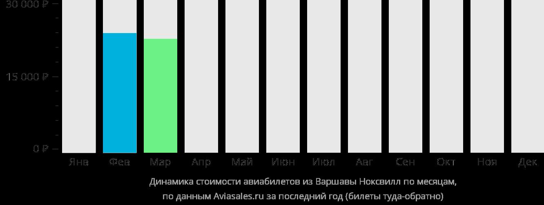 Динамика стоимости авиабилетов из Варшавы в Ноксвилл по месяцам