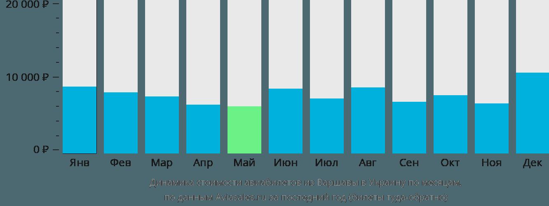 Динамика стоимости авиабилетов из Варшавы в Украину по месяцам