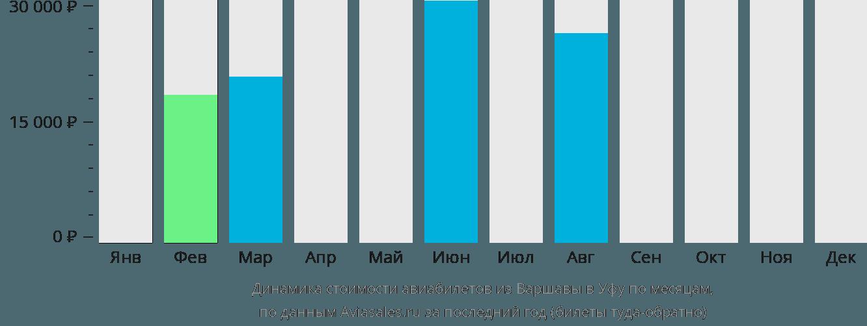 Динамика стоимости авиабилетов из Варшавы в Уфу по месяцам
