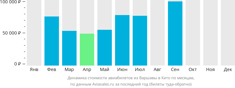 Динамика стоимости авиабилетов из Варшавы в Кито по месяцам
