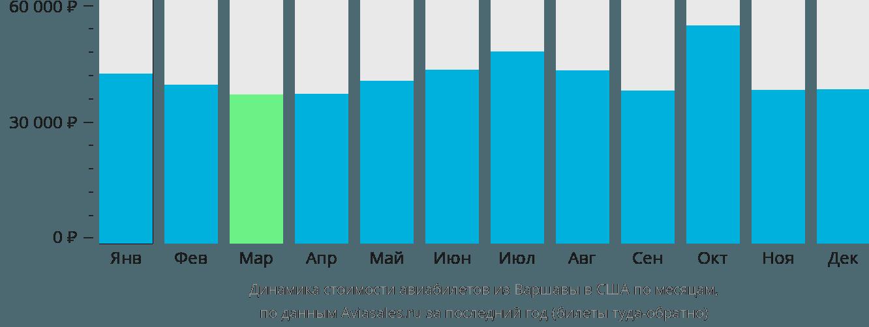 Динамика стоимости авиабилетов из Варшавы в США по месяцам