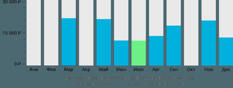 Динамика стоимости авиабилетов из Варшавы в Варну по месяцам