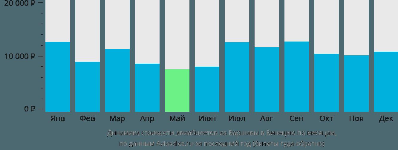Динамика стоимости авиабилетов из Варшавы в Венецию по месяцам