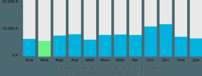 Динамика стоимости авиабилетов из Варшавы в Вену по месяцам