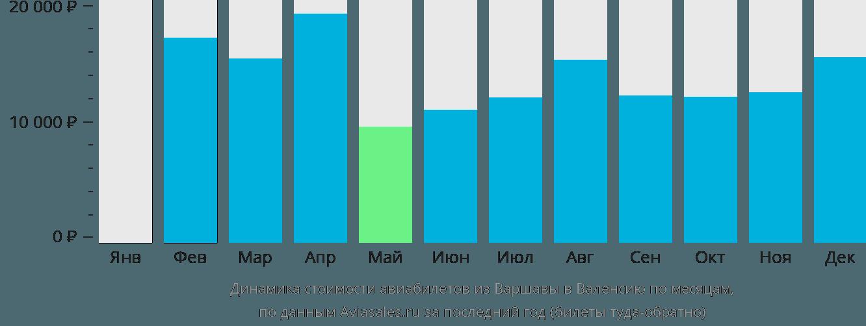 Динамика стоимости авиабилетов из Варшавы в Валенсию по месяцам