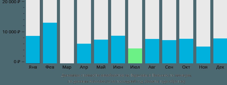 Динамика стоимости авиабилетов из Варшавы в Вильнюс по месяцам