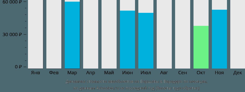 Динамика стоимости авиабилетов из Варшавы в Варадеро по месяцам