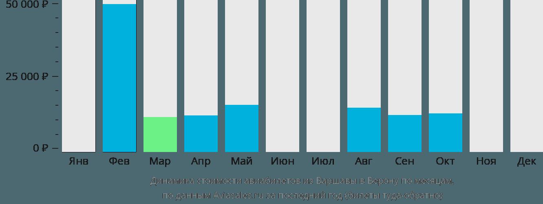 Динамика стоимости авиабилетов из Варшавы в Верону по месяцам