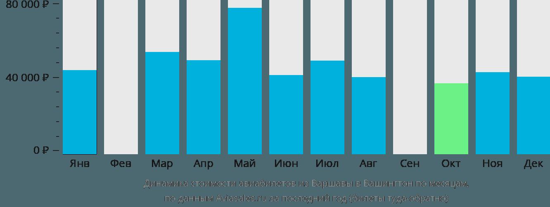 Динамика стоимости авиабилетов из Варшавы в Вашингтон по месяцам
